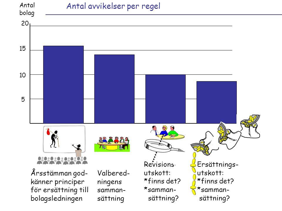 Årsstämman god- känner principer för ersättning till bolagsledningen Antal avvikelser per regel Antal bolag 20 15 10 5 Valbered- ningens samman- sättning Revisions- utskott: *finns det.