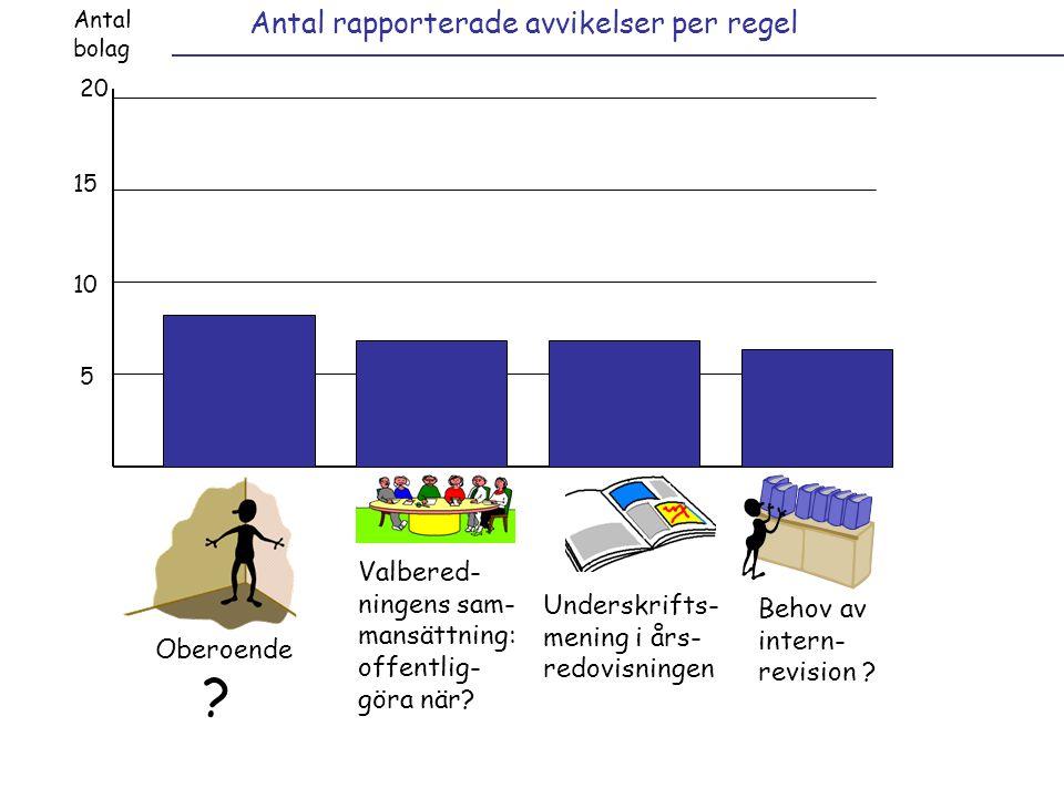 Antal rapporterade avvikelser per regel Antal bolag 20 15 10 5 Valbered- ningens sam- mansättning: offentlig- göra när.