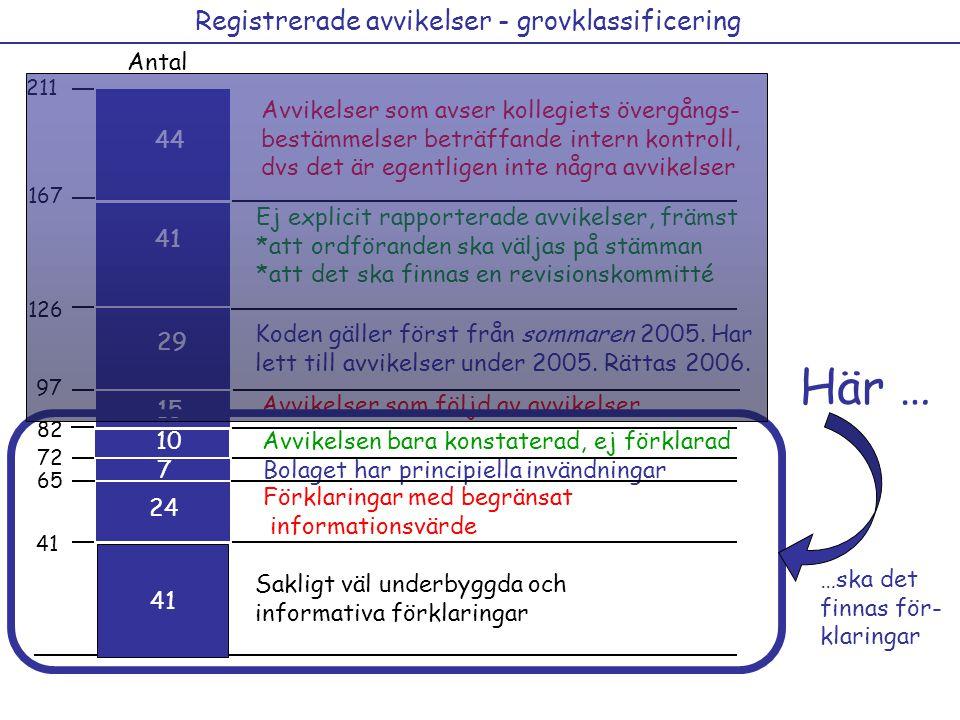 Registrerade avvikelser - grovklassificering 126 97 41 Antal 29 15 12 21 36 41 12 211 44 Koden gäller först från sommaren 2005.