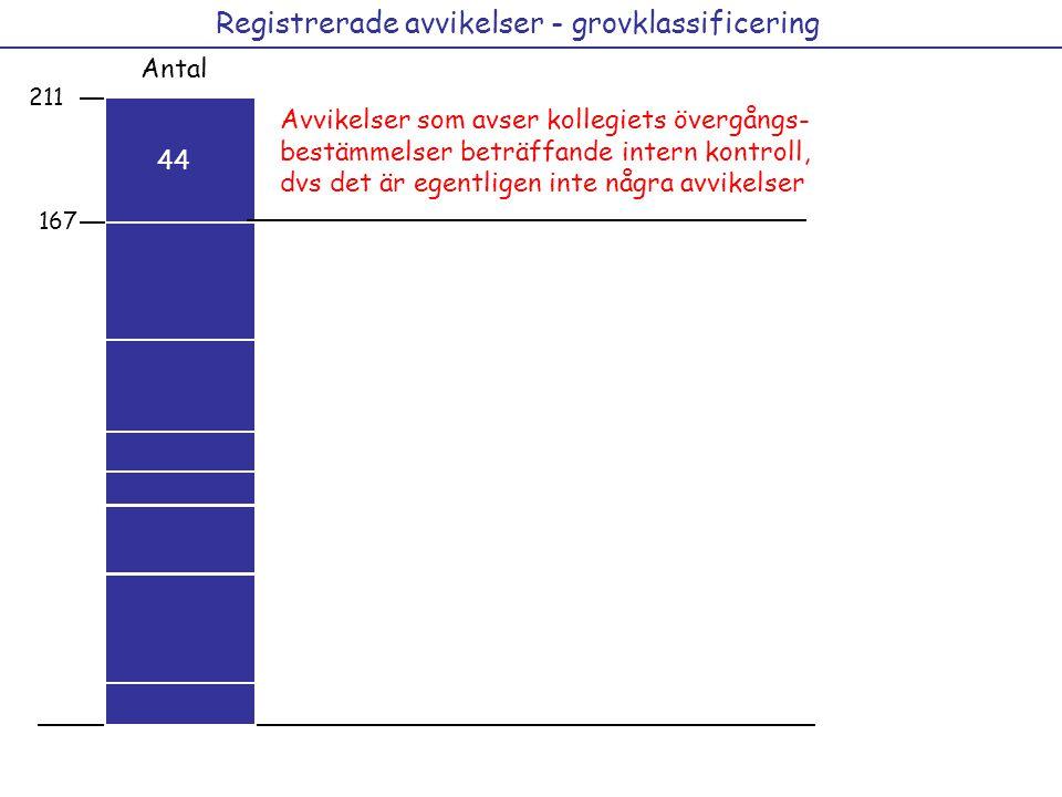 Registrerade avvikelser - grovklassificering Antal 29 15 12 21 36 41 12 15 211 44 Avvikelser som avser kollegiets övergångs- bestämmelser beträffande intern kontroll, dvs det är egentligen inte några avvikelser 44 167