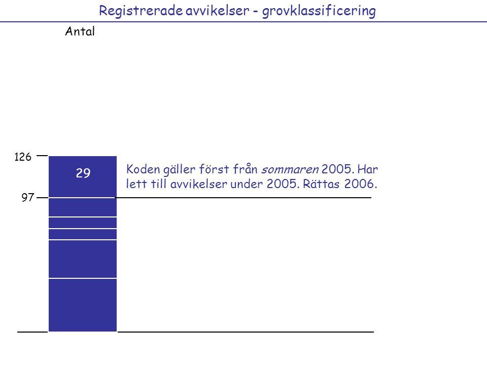 Registrerade avvikelser - grovklassificering Antal 29 15 12 21 36 41 12 44 15 126 44 Koden gäller först från sommaren 2005.