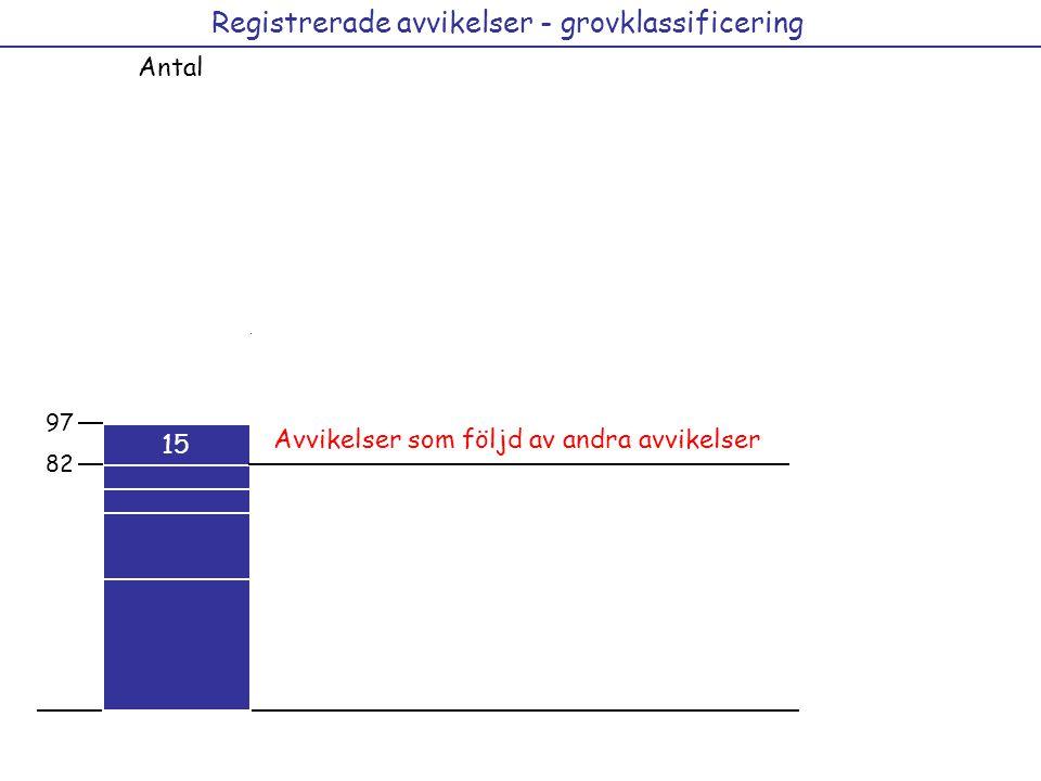 Registrerade avvikelser - grovklassificering Antal 29 15 12 21 36 41 12 44 97 Avvikelser som följd av andra avvikelser 15 82