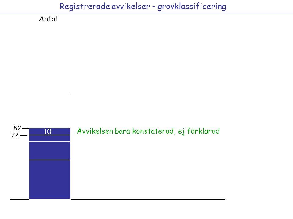 Registrerade avvikelser - grovklassificering Antal 29 21 36 41 12 44 82 72 Avvikelsen bara konstaterad, ej förklarad 10
