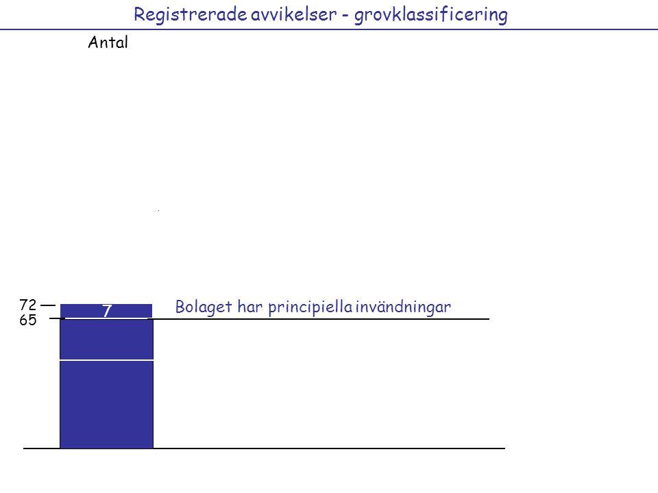 Registrerade avvikelser - grovklassificering Antal 29 15 12 21 36 41 12 44 72 Bolaget har principiella invändningar 7 65