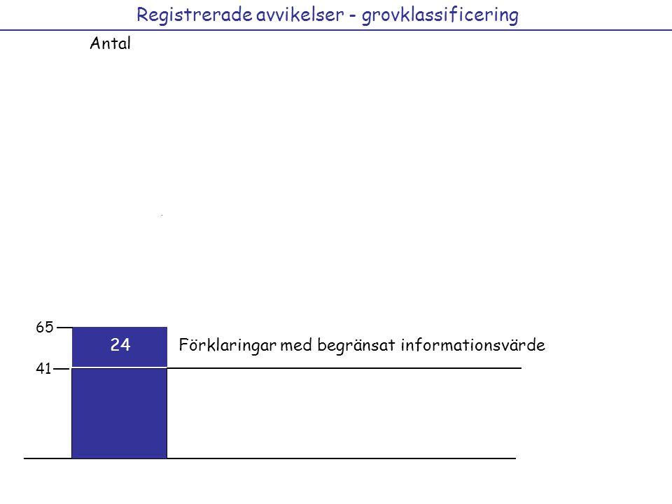 Registrerade avvikelser - grovklassificering Antal 29 15 12 21 36 41 12 44 65 41 Förklaringar med begränsat informationsvärde24