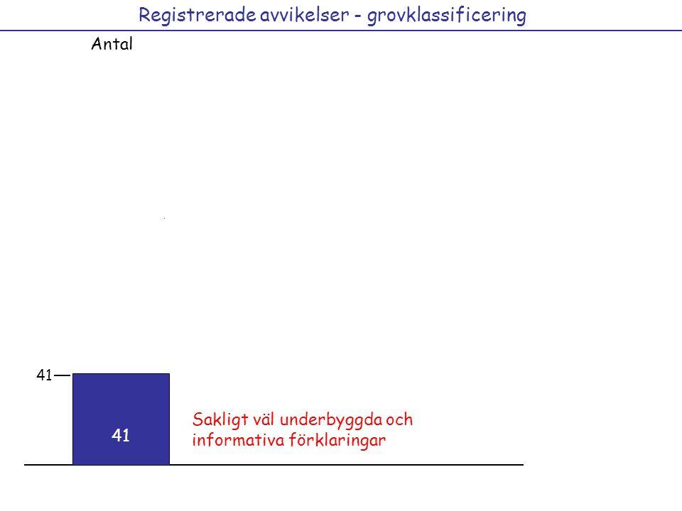 Registrerade avvikelser - grovklassificering Antal 29 15 12 36 41 12 44 41 Sakligt väl underbyggda och informativa förklaringar 41