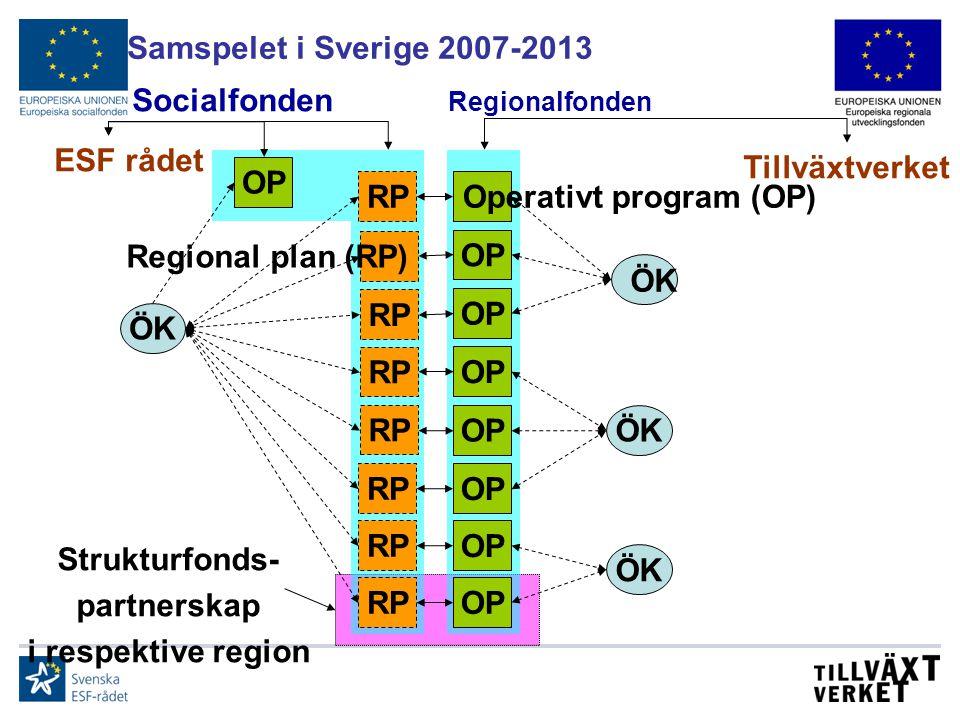 Samspelet i Sverige 2007-2013 Socialfonden Regionalfonden ESF rådet Tillväxtverket ÖK Operativt program (OP) OP RP Regional plan (RP) RP Strukturfonds