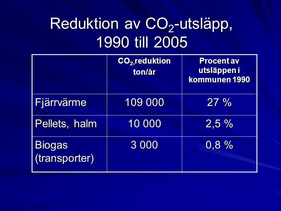 Reduktion av CO 2 -utsläpp, 1990 till 2005 CO 2- reduktion ton/år Procent av utsläppen i kommunen 1990 Fjärrvärme 109 000 27 % Pellets, halm 10 000 2,