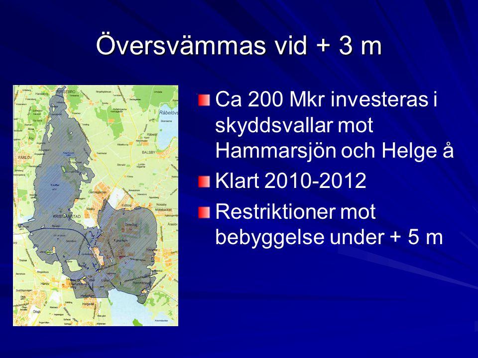 Översvämmas vid + 3 m Ca 200 Mkr investeras i skyddsvallar mot Hammarsjön och Helge å Klart 2010-2012 Restriktioner mot bebyggelse under + 5 m