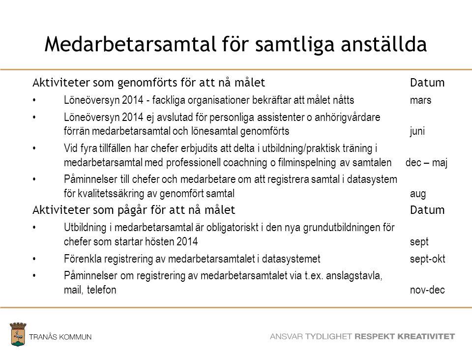 SAMHÄLLSBYGGNADSFÖRVALTNINGEN Medarbetarsamtal för samtliga anställda Aktiviteter som genomförts för att nå måletDatum Löneöversyn 2014 - fackliga org