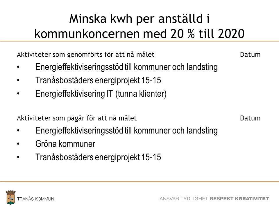 SAMHÄLLSBYGGNADSFÖRVALTNINGEN Minska kwh per anställd i kommunkoncernen med 20 % till 2020 Aktiviteter som genomförts för att nå måletDatum Energieffe