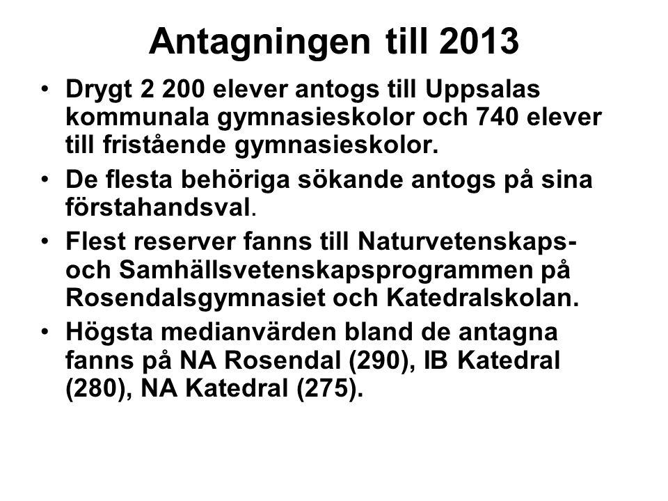 Antagningen till 2013 Drygt 2 200 elever antogs till Uppsalas kommunala gymnasieskolor och 740 elever till fristående gymnasieskolor. De flesta behöri