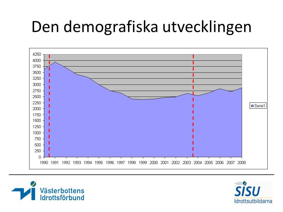 Den demografiska utvecklingen