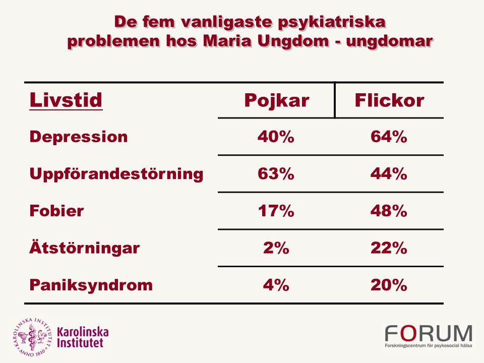 Livstid PojkarFlickor Depression40%64% Uppförandestörning63%44% Fobier17%48% Ätstörningar2%22% Paniksyndrom4%20% De fem vanligaste psykiatriska problemen hos Maria Ungdom - ungdomar De fem vanligaste psykiatriska problemen hos Maria Ungdom - ungdomar