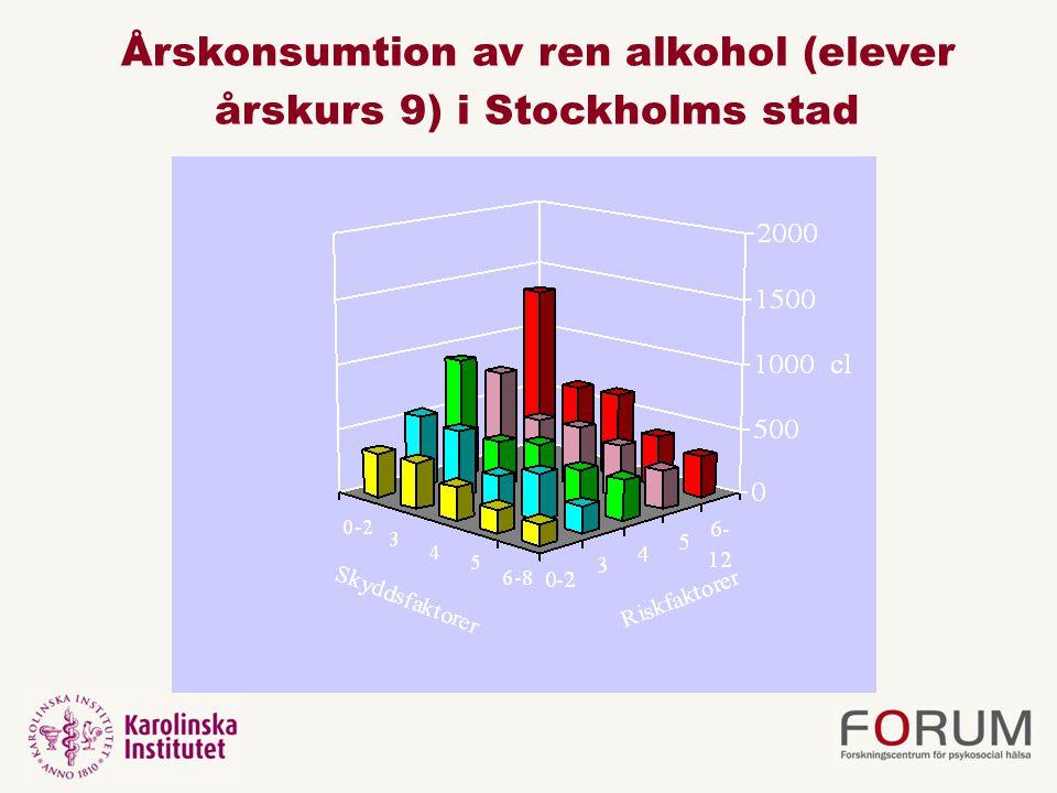 Årskonsumtion av ren alkohol (elever årskurs 9) i Stockholms stad