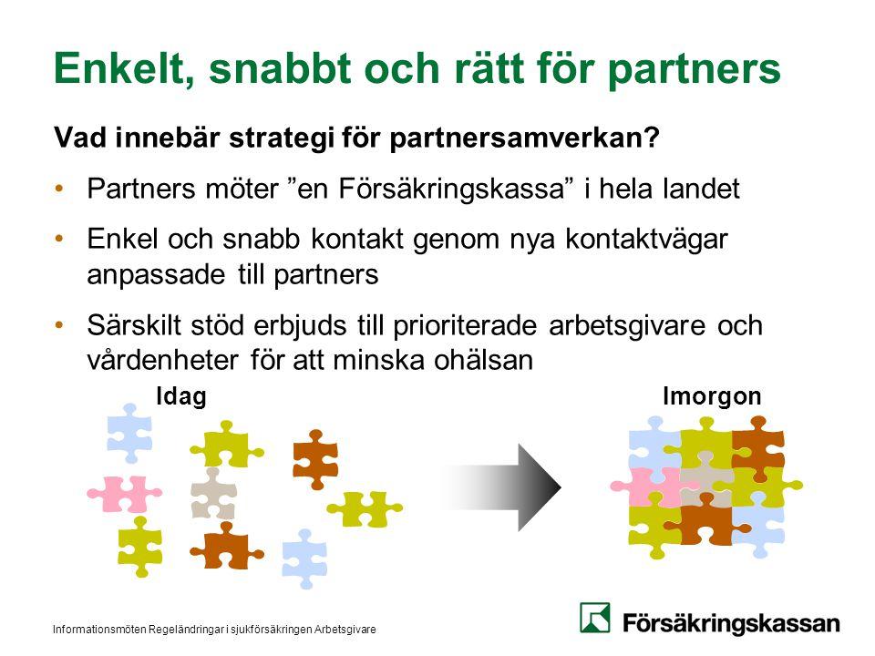 Informationsmöten Regeländringar i sjukförsäkringen Arbetsgivare IdagImorgon Enkelt, snabbt och rätt för partners Vad innebär strategi för partnersamv