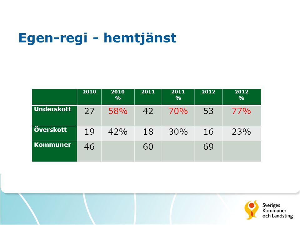 Egen-regi - hemtjänst 2010 % 2011 % 2012 % Underskott 2758%4270%5377% Överskott 1942%1830%1623% Kommuner 466069