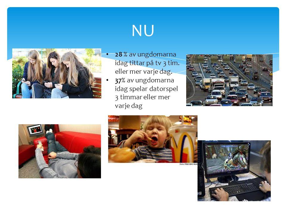 NU 28 % av ungdomarna idag tittar på tv 3 tim. eller mer varje dag. 37% av ungdomarna idag spelar datorspel 3 timmar eller mer varje dag