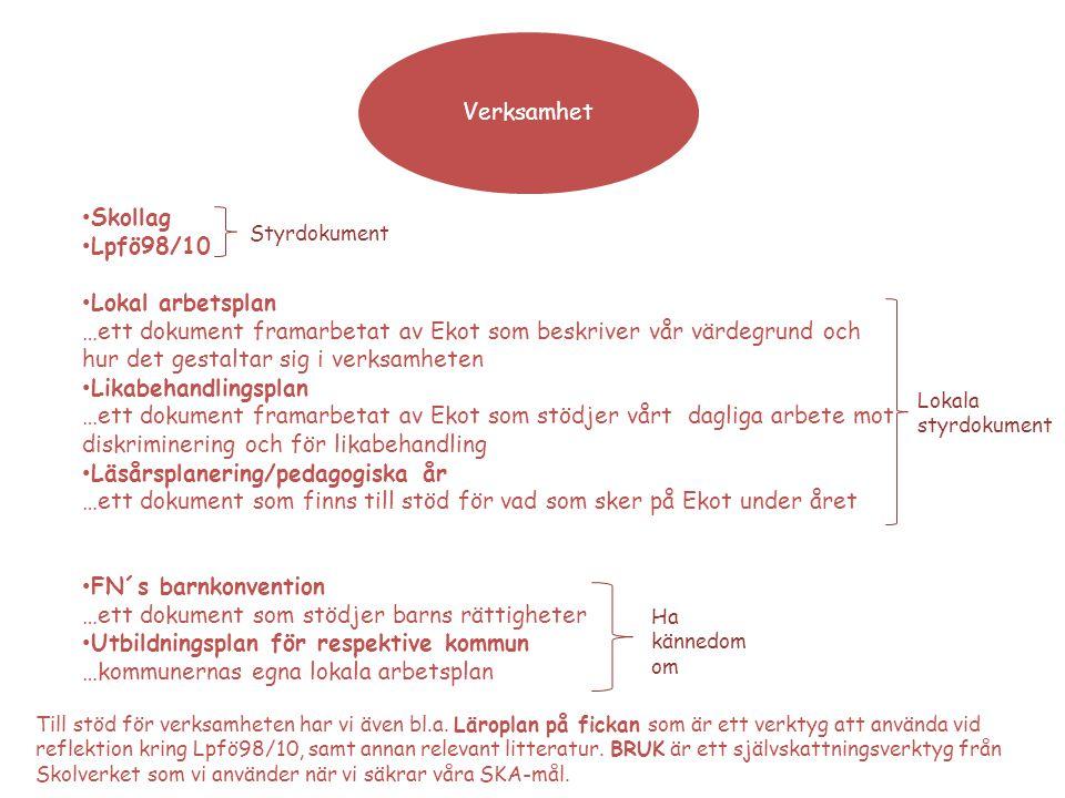 Verksamhet Skollag Lpfö98/10 Lokal arbetsplan …ett dokument framarbetat av Ekot som beskriver vår värdegrund och hur det gestaltar sig i verksamheten Likabehandlingsplan …ett dokument framarbetat av Ekot som stödjer vårt dagliga arbete mot diskriminering och för likabehandling Läsårsplanering/pedagogiska år …ett dokument som finns till stöd för vad som sker på Ekot under året FN´s barnkonvention …ett dokument som stödjer barns rättigheter Utbildningsplan för respektive kommun …kommunernas egna lokala arbetsplan Styrdokument Lokala styrdokument Ha kännedom om Till stöd för verksamheten har vi även bl.a.