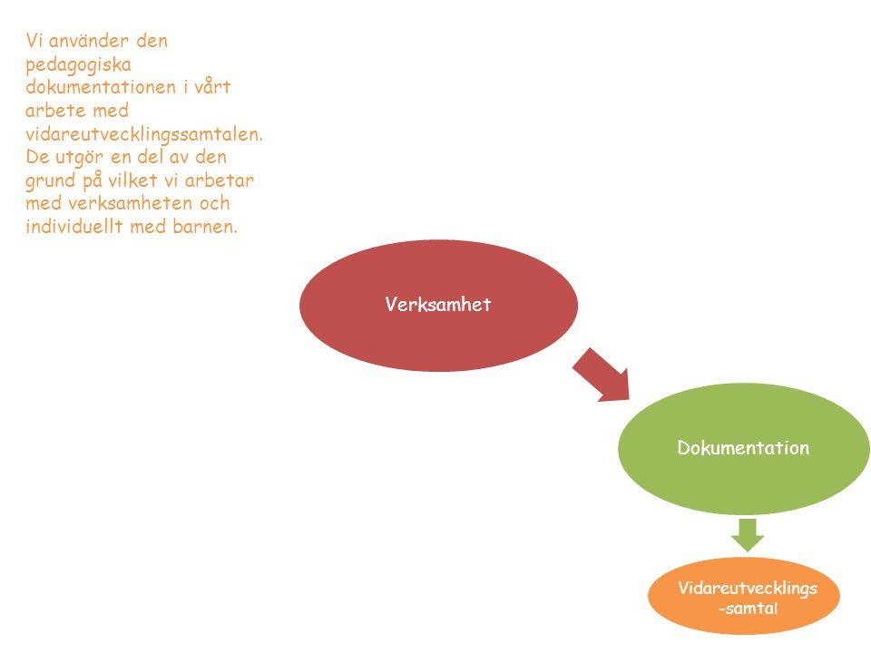 VerksamhetDokumentation Vidareutvecklings -samta l Vi använder den pedagogiska dokumentationen i vårt arbete med vidareutvecklingssamtalen. De utgör e