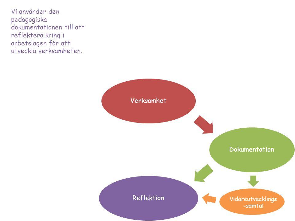 VerksamhetDokumentationReflektion Vidareutvecklings -samta l Vi använder den pedagogiska dokumentationen till att reflektera kring i arbetslagen för att utveckla verksamheten.