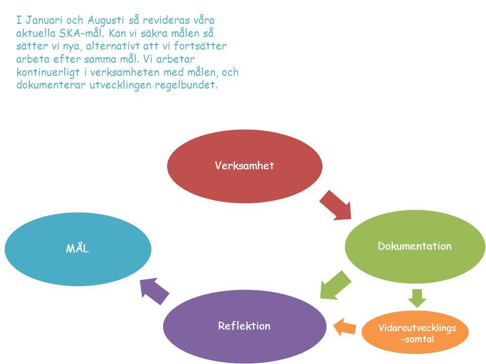 VerksamhetDokumentationReflektionMÅL Vidareutvecklings -samta l I Januari och Augusti så revideras våra aktuella SKA-mål. Kan vi säkra målen så sätter
