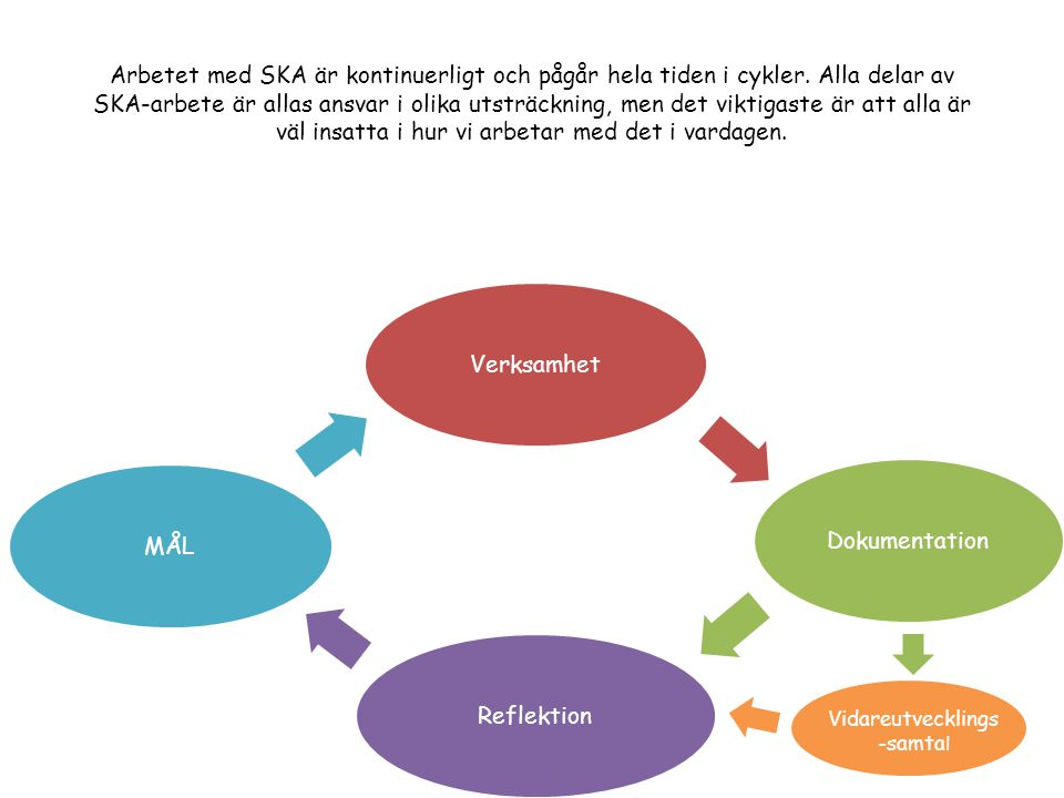 VerksamhetDokumentationReflektionMÅL Vidareutvecklings -samta l Arbetet med SKA är kontinuerligt och pågår hela tiden i cykler.