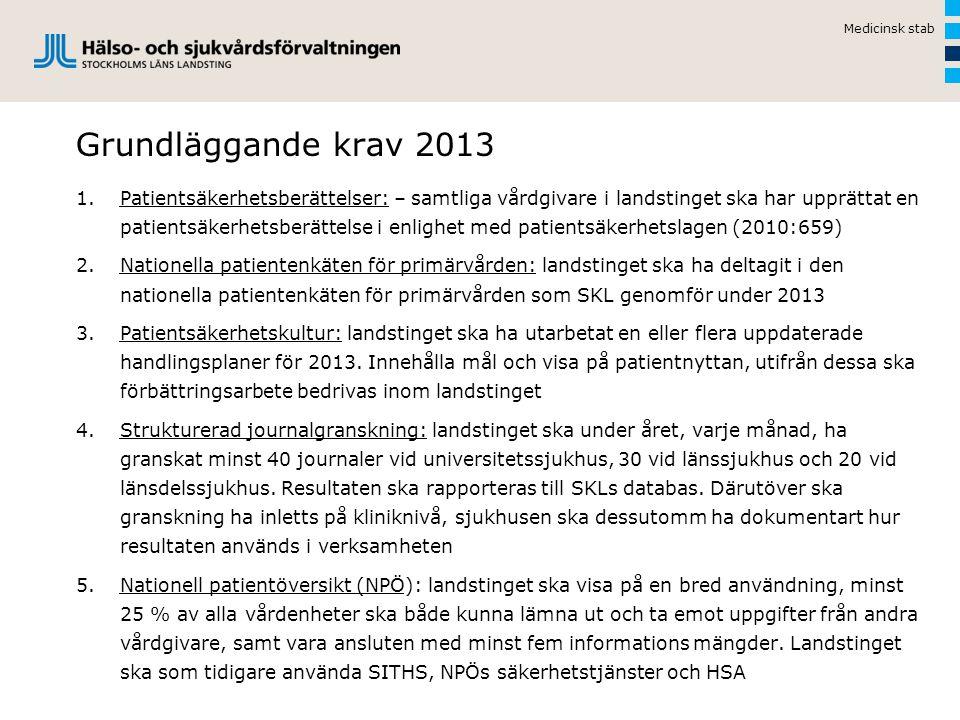 Medicinsk stab Grundläggande krav 2013 1.Patientsäkerhetsberättelser: – samtliga vårdgivare i landstinget ska har upprättat en patientsäkerhetsberätte