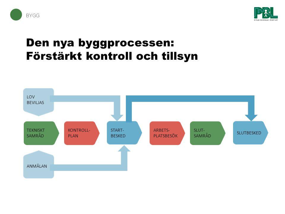 BN:s slutbesked (forts) BYGG – (10 kap.34–37 §§ PBL), (10 kap.
