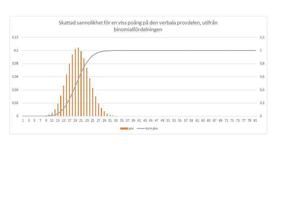 Förslaget (Socialdemokraterna)  0,90 på högskoleprovet eller14,00 i betyg (lärarutbildningar)