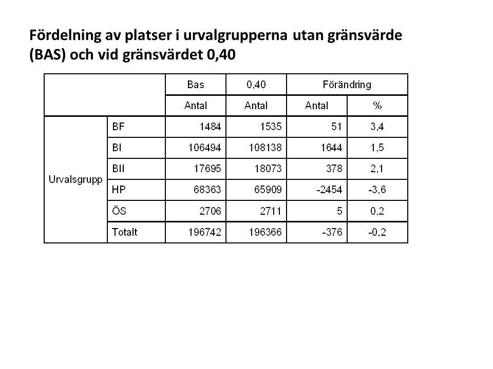 Sv Fördelning av platser i urvalgrupperna utan gränsvärde (BAS) och vid gränsvärdet 0,50