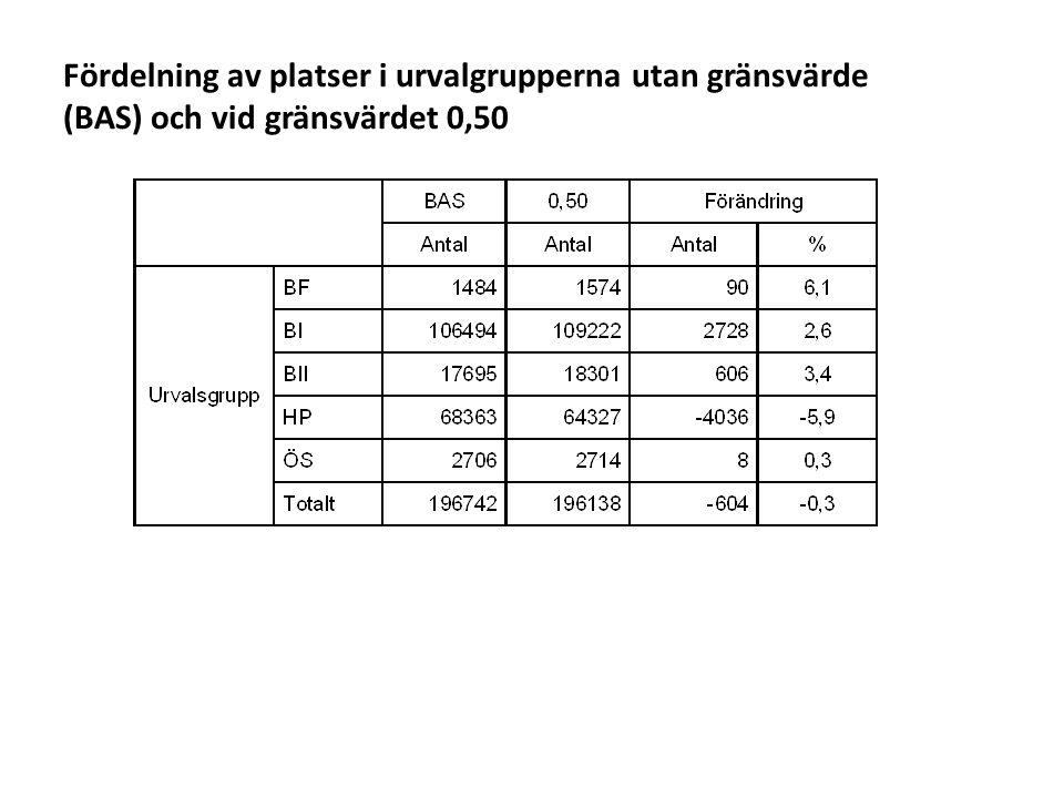 Sv Könsfördelning i olika urvalsgrupper, faktiskt urval resp. gränsvärde 0,50.(platser)