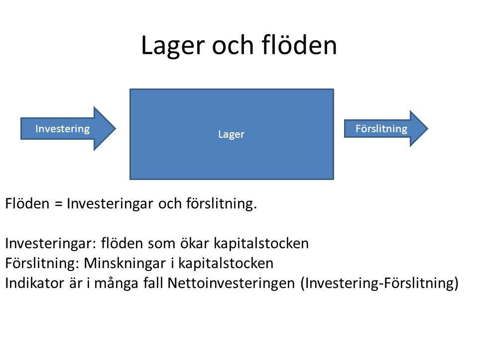 Lager och flöden Flöden = Investeringar och förslitning. Investeringar: flöden som ökar kapitalstocken Förslitning: Minskningar i kapitalstocken Indik