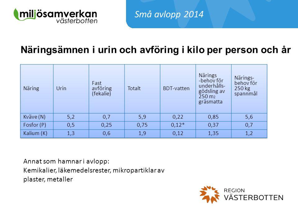 Näringsämnen i urin och avföring i kilo per person och år Annat som hamnar i avlopp: Kemikalier, läkemedelsrester, mikropartiklar av plaster, metaller