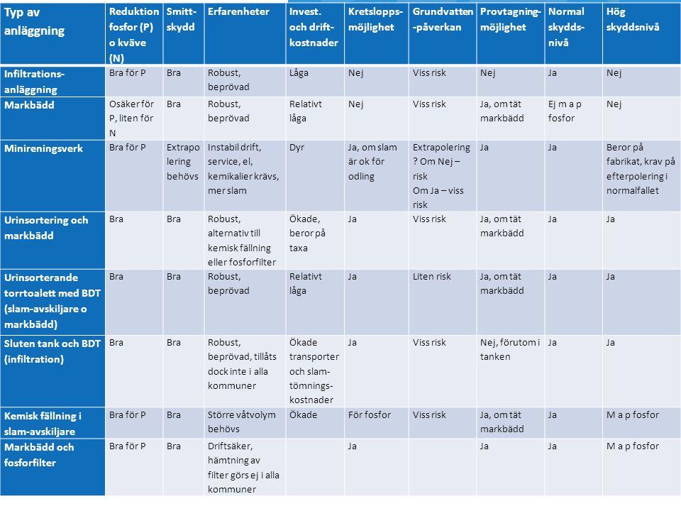 Temarubrik Maskinentreprenörer Typ av anläggning Reduktion fosfor (P) o kväve (N) Smitt- skydd Erfarenheter Invest. och drift- kostnader Kretslopps- m