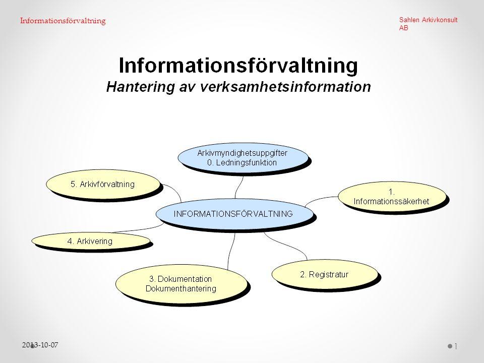 2013-10-07 32 Sahlen Arkivkonsult AB Arkivmyndighetens uppgifter: - tillsyn - planering - uppföljning - strategi - regelverk Driftsansvar för e-arkiv och analoga arkiv Samordning med systemförvaltning och arkitektur Samordning med informationssäkerhet