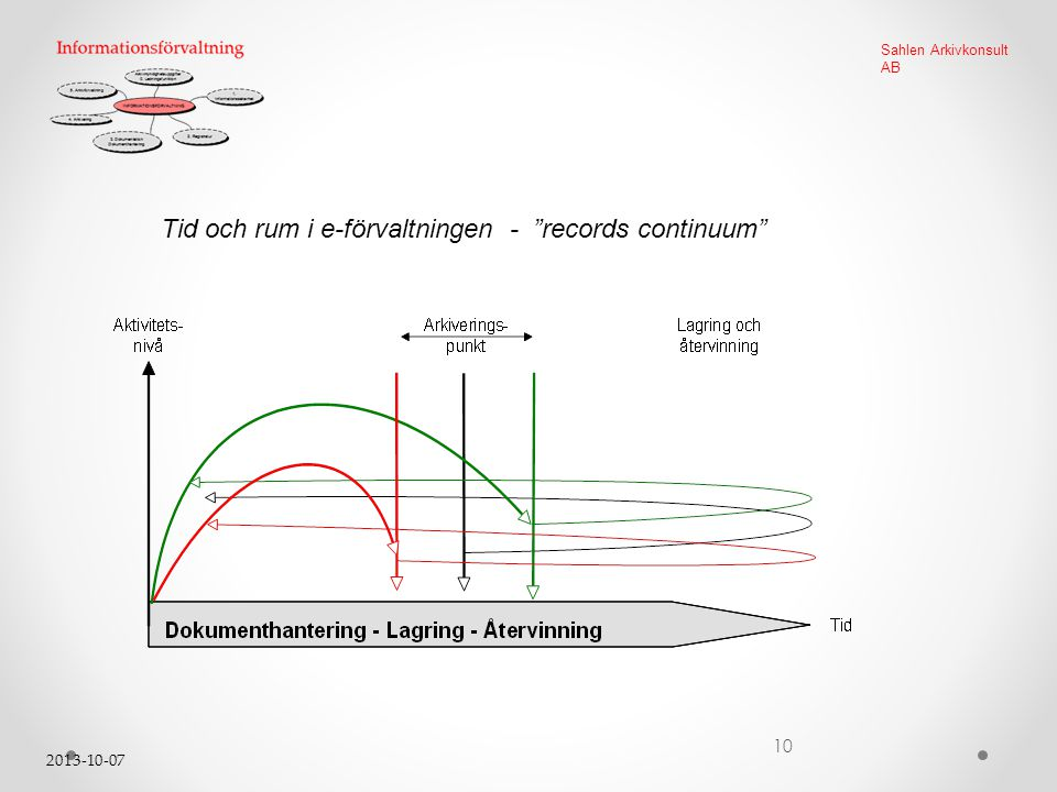 """2013-10-07 10 Sahlen Arkivkonsult AB Tid och rum i e-förvaltningen - """"records continuum"""""""