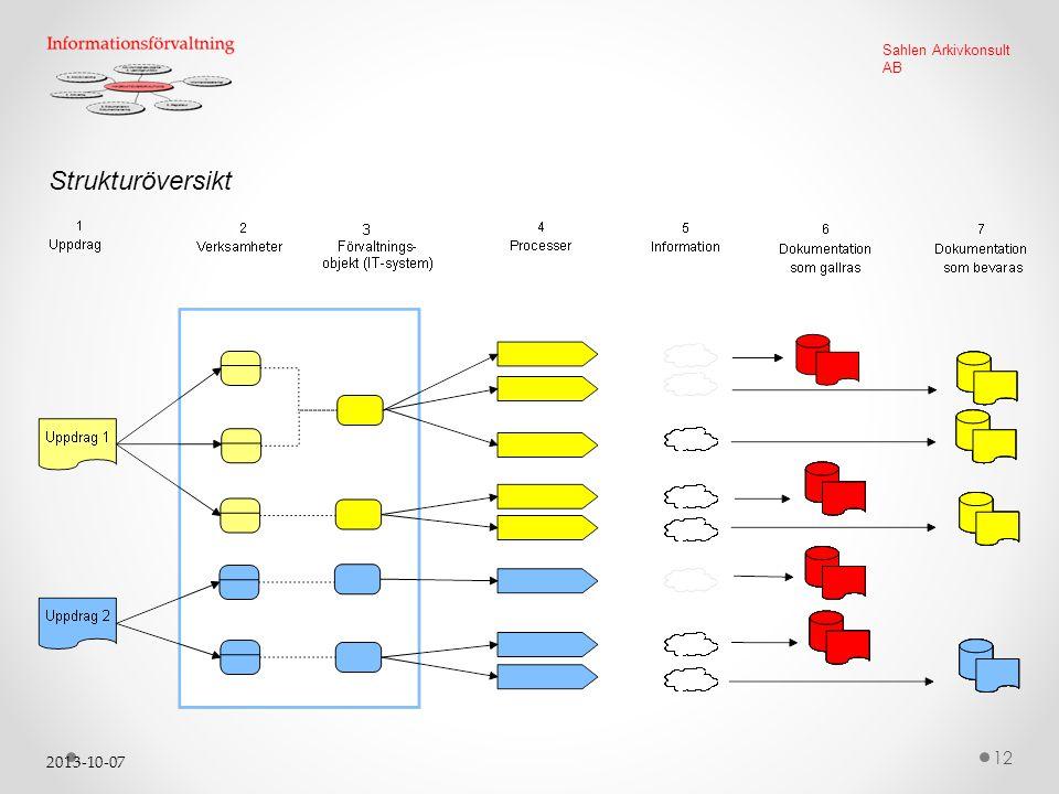 2013-10-07 12 Sahlen Arkivkonsult AB Strukturöversikt
