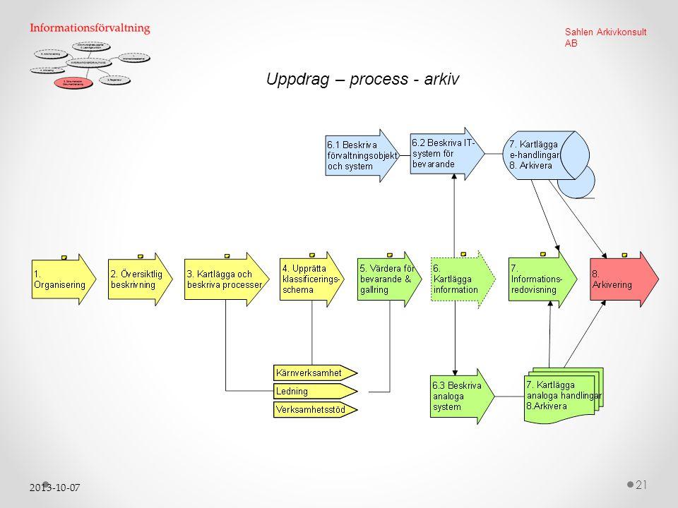 2013-10-07 21 Sahlen Arkivkonsult AB Uppdrag – process - arkiv
