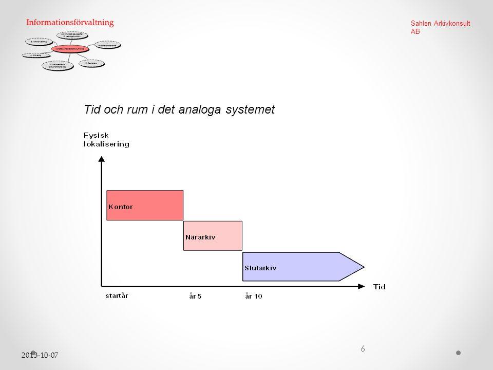 2013-10-07 6 Sahlen Arkivkonsult AB Tid och rum i det analoga systemet