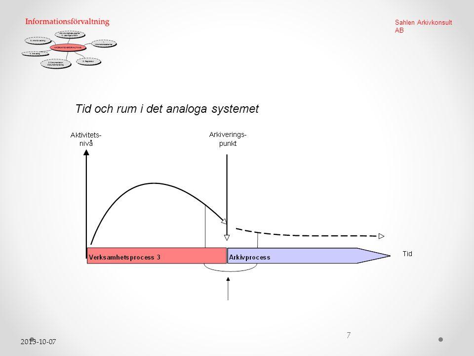 2013-10-07 7 Sahlen Arkivkonsult AB Tid och rum i det analoga systemet