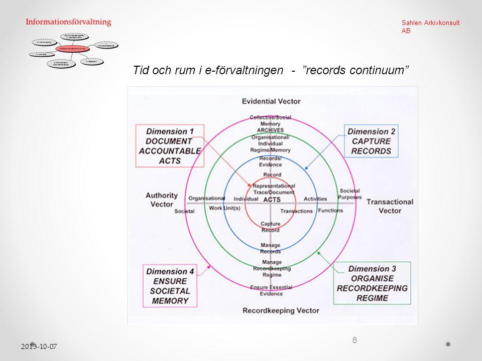 """2013-10-07 8 Sahlen Arkivkonsult AB Tid och rum i e-förvaltningen - """"records continuum"""""""