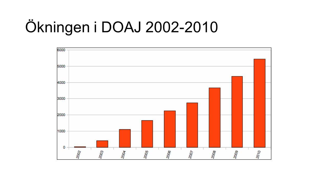 Ökningen i DOAJ 2002-2010