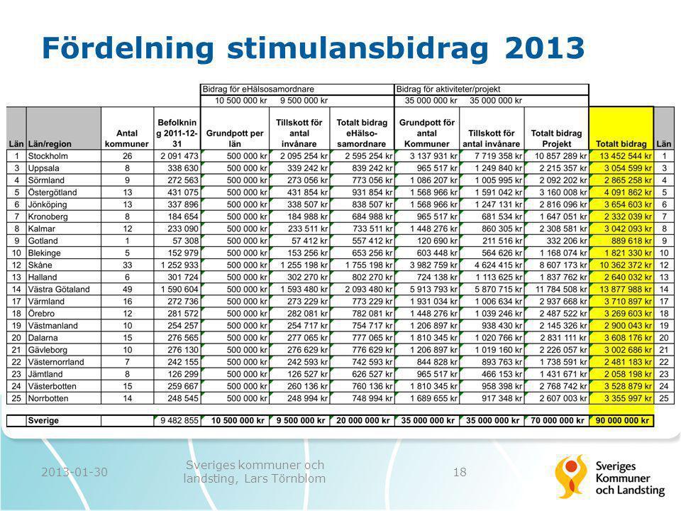 Fördelning stimulansbidrag 2013 2013-01-30 Sveriges kommuner och landsting, Lars Törnblom 18