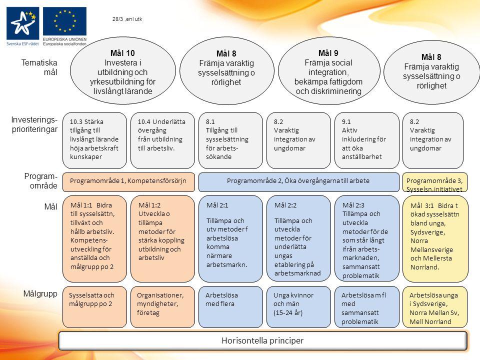 Mål 10 Investera i utbildning och yrkesutbildning för livslångt lärande Mål 8 Främja varaktig sysselsättning o rörlighet Mål 9 Främja social integration, bekämpa fattigdom och diskriminering Mål 8 Främja varaktig sysselsättning o rörlighet 10.3 Stärka tillgång till livslångt lärande höja arbetskraft kunskaper 10.4 Underlätta övergång från utbildning till arbetsliv.