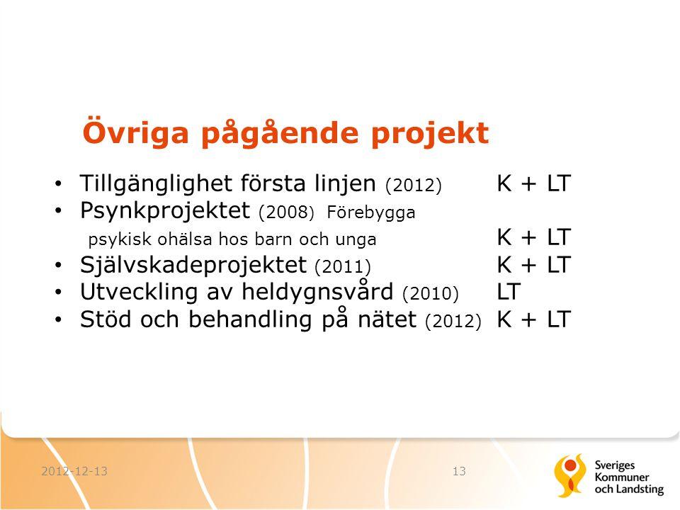 Övriga pågående projekt 2012-12-1313 Tillgänglighet första linjen (2012) K + LT Psynkprojektet (2008 ) Förebygga psykisk ohälsa hos barn och unga K +