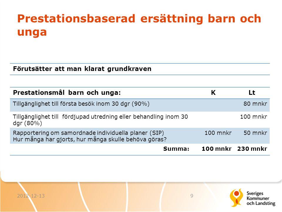 Prestationsbaserad ersättning barn och unga 2012-12-139 Prestationsmål barn och unga:KLt Tillgänglighet till första besök inom 30 dgr (90%)80 mnkr Til
