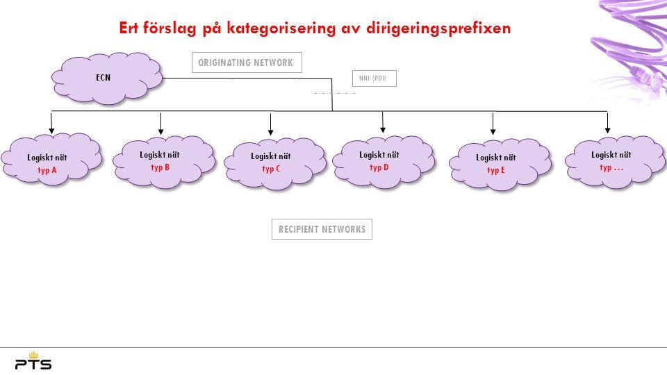 Ert förslag på kategorisering av dirigeringsprefixen ORIGINATING NETWORK ECN NNI (POI) Logiskt nät typ A RECIPIENT NETWORKS Logiskt nät typ … Logiskt nät typ D Logiskt nät typ B Logiskt nät typ C Logiskt nät typ E