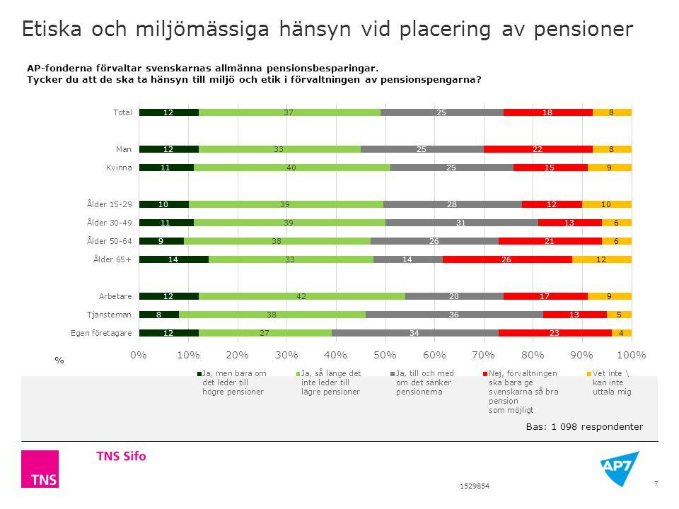 1529854 Etiska och miljömässiga hänsyn vid placering av pensioner AP-fonderna förvaltar svenskarnas allmänna pensionsbesparingar.