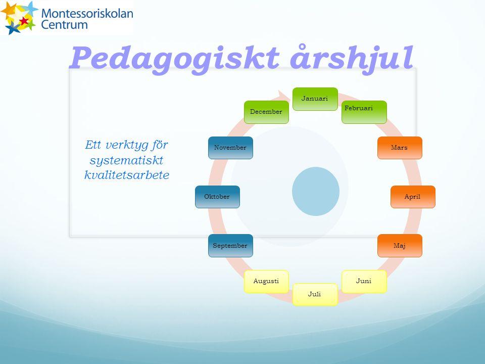 Pedagogiskt årshjul Ett verktyg för systematiskt kvalitetsarbete Januari Februari MarsAprilMajJuniJuliAugustiSeptemberOktoberNovemberDecember